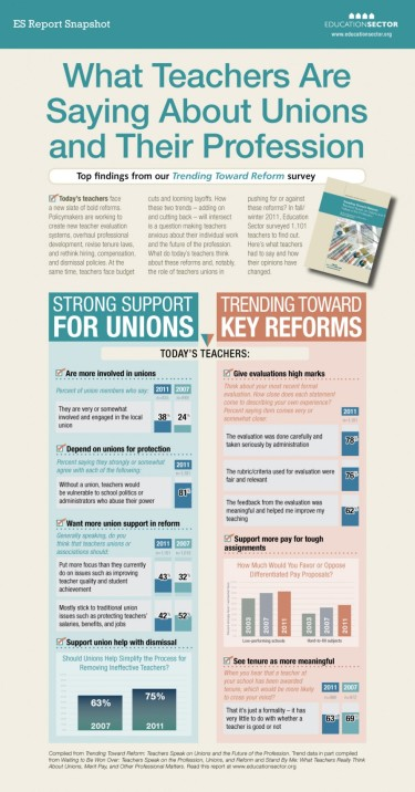 Infographic on Unions and Teachers
